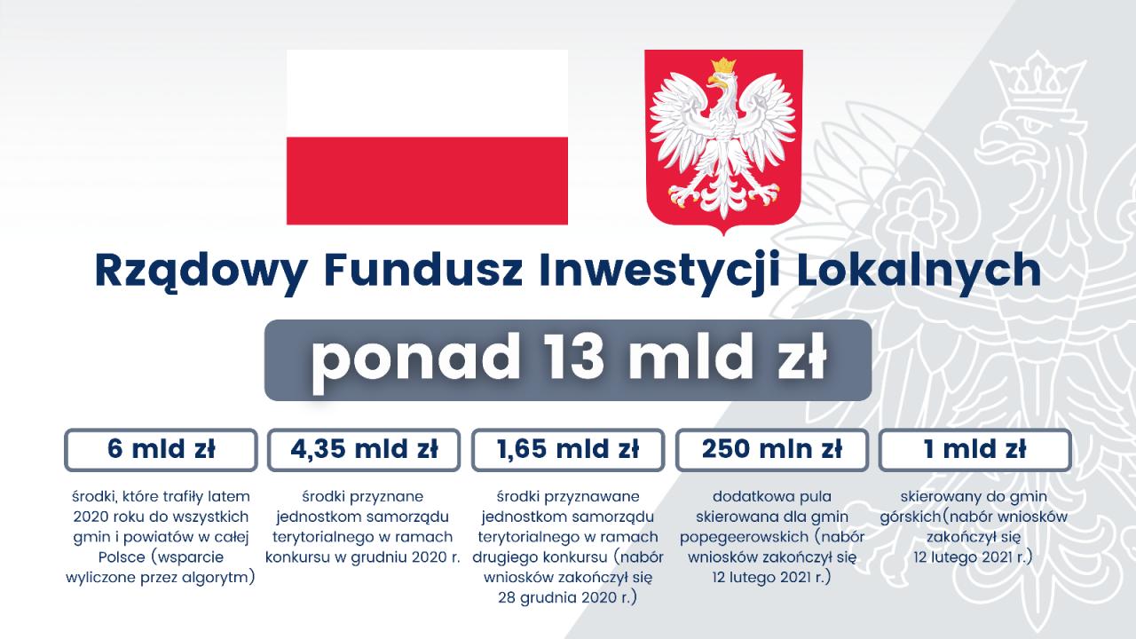 dotychczasowe kwoty przeznaczone na RFIL w Małopolsce (łącznie 13 miliardów)