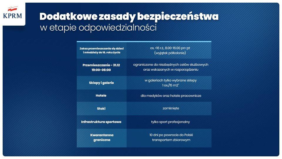 Od 28 grudnia kwarantanna narodowa - nowa lista obostrzeń - Gmina Brzeszcze